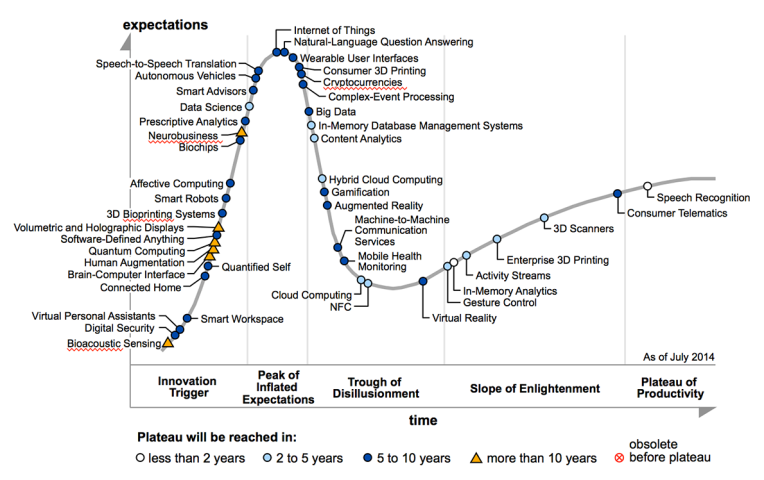 2014 Gartner Hype Cycle